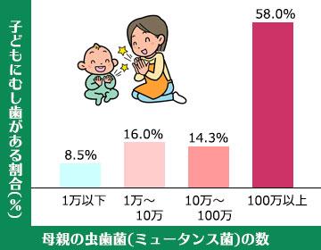 母親のミュータンス菌数と子どもの感染率