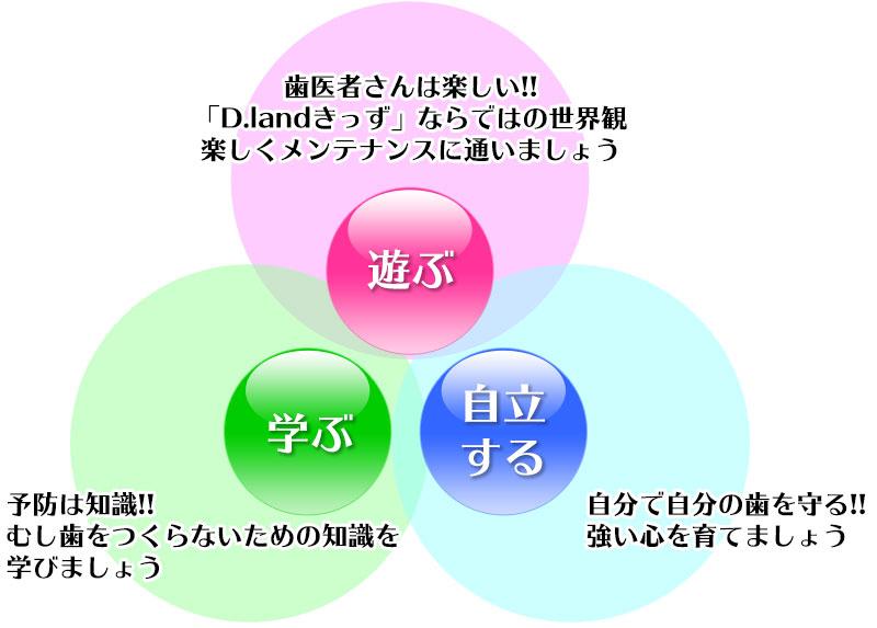 D.landきっずの特徴